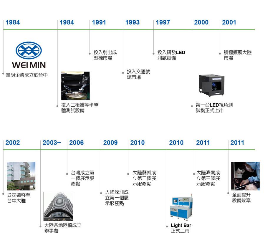 2011 全面提升設備效率2011 大陸濟南成立第三個展示服務區